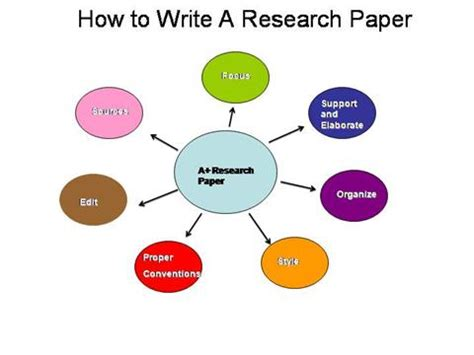 Powerpoint presentations for research papers